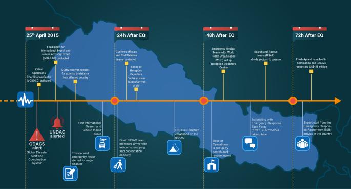 ESB response in Nepal